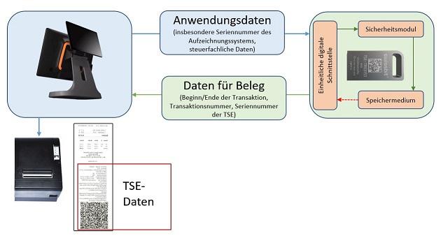 TSE_Grundschema_kleinCwWoFGLByq095